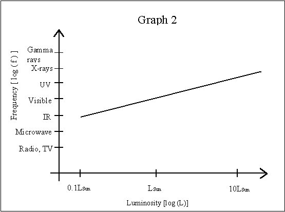 how to find x values on a lin log graph
